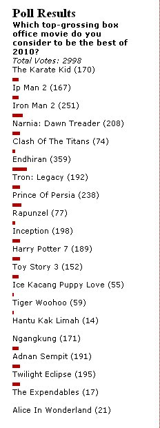 cinema com my: Malaysia's top-grossing movies of 2010