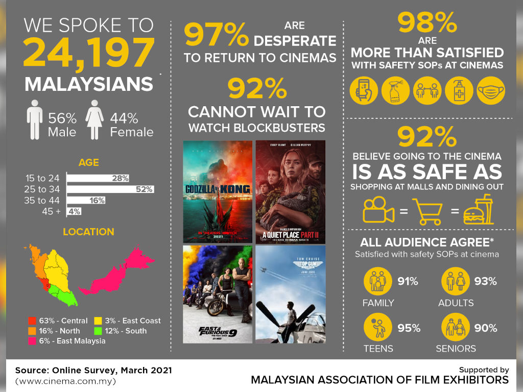 Infographic of our nationwide survey.
